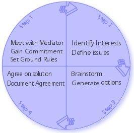 Colorado Divorce Mediation Services - Roadmap